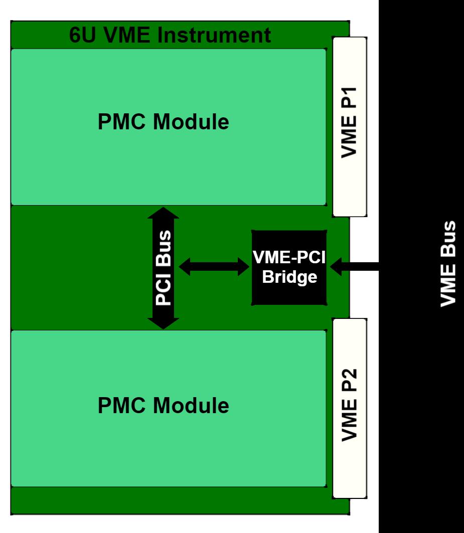 VME Block Diagram.png